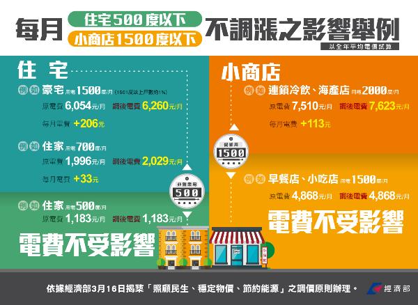 台電公布4/1電價調整級距 逾八成用戶不受影響