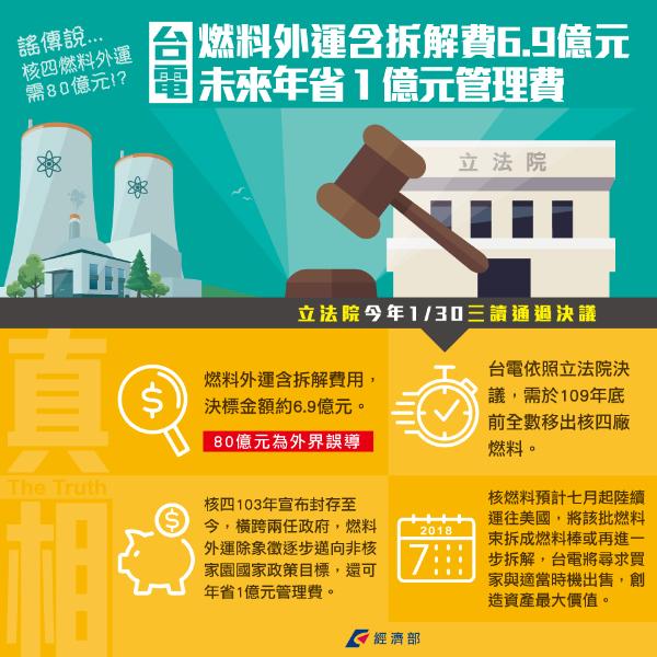 核四燃料外運含拆解費6.9億元 未來年省1億元管理費