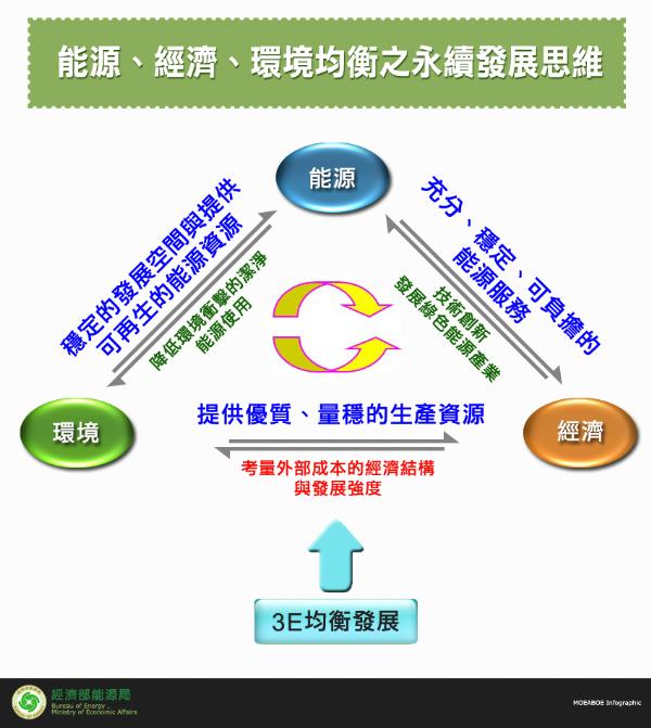 能源、經濟、環境均衡之永續發展思維