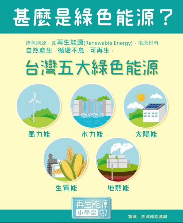 能源知識小學堂-再生能源篇